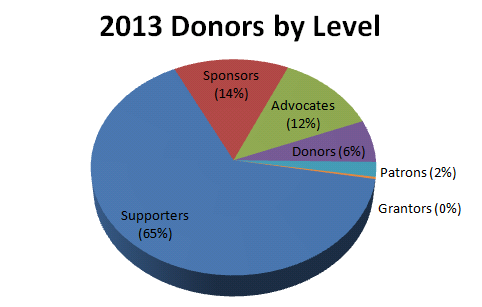 donors-pie-2013